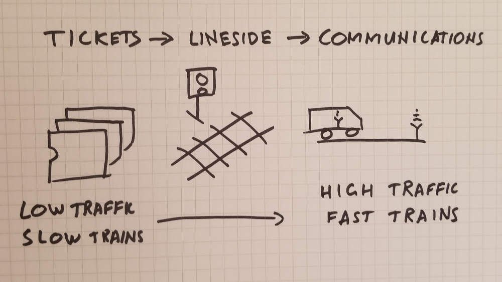 Low traffic, simple systems. High traffic, complex systems