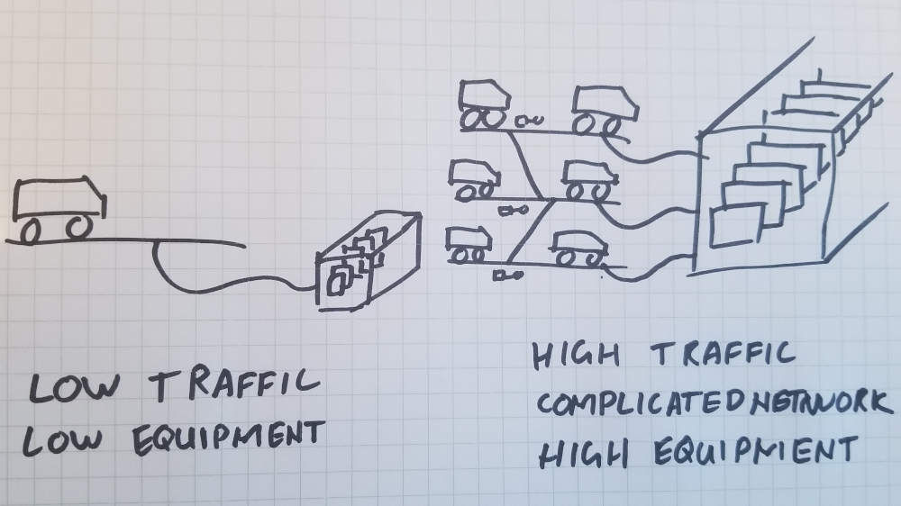 High traffic means more signalling equipment