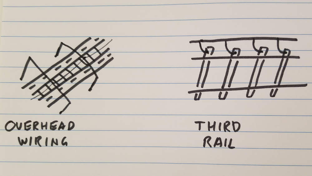 Drawing comparing overhead wiring with third rail