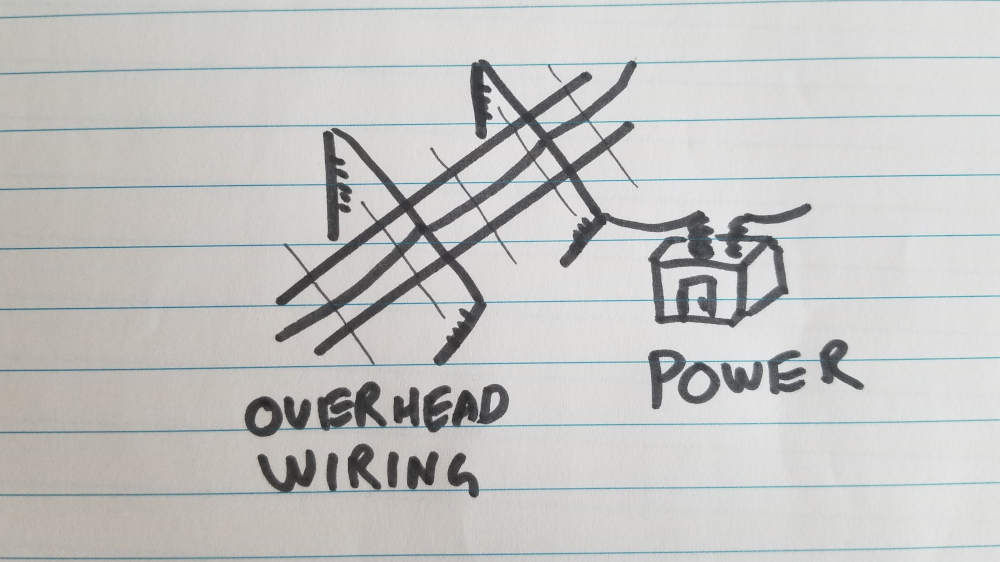 Drawing of power supply and overhead wiring