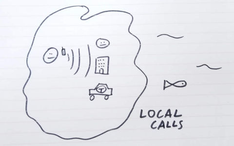 Drawing of local calls: Calling people in the same country