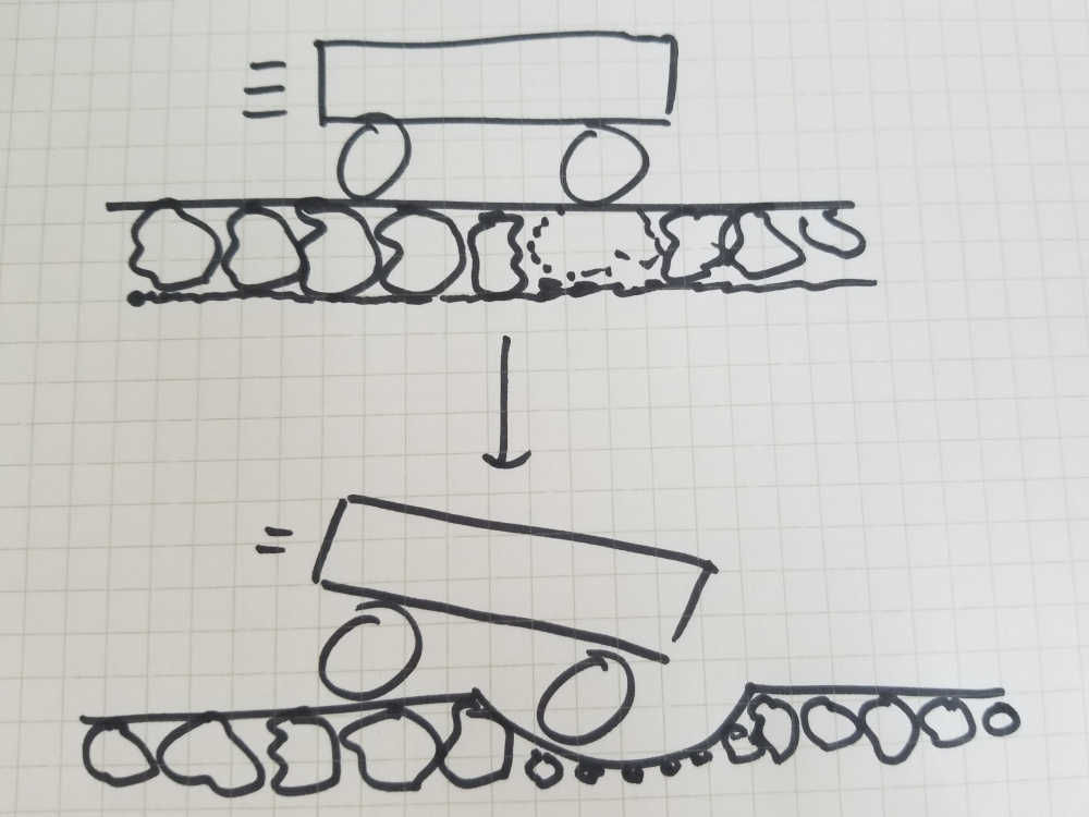 Drawing of degraded ballast