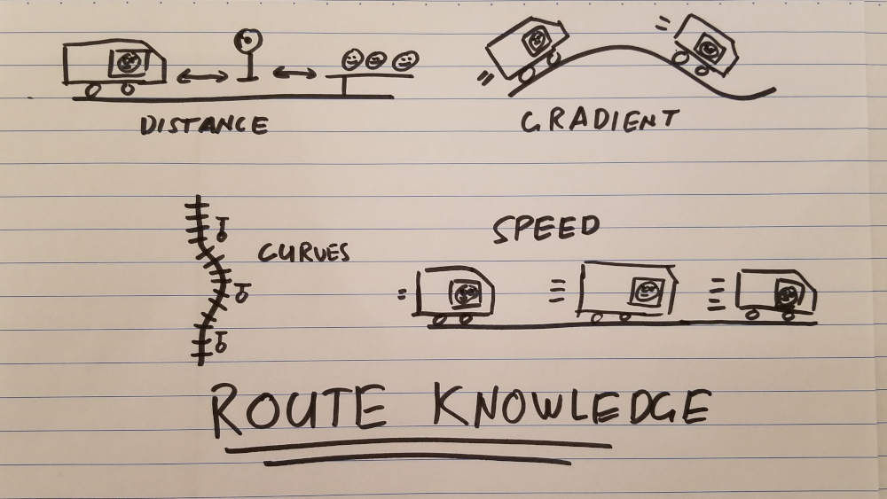 Drawing of train driver route knowledge