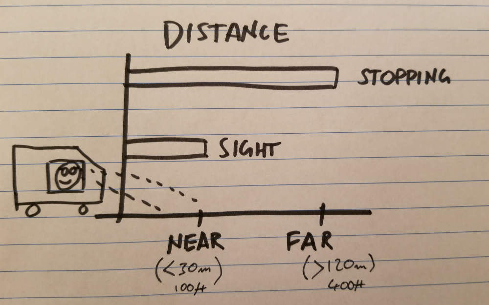 Drawing comparing sight distance