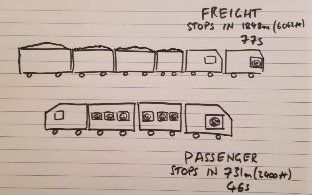 Drawing comparing how long a passenger train and freight train take to stop
