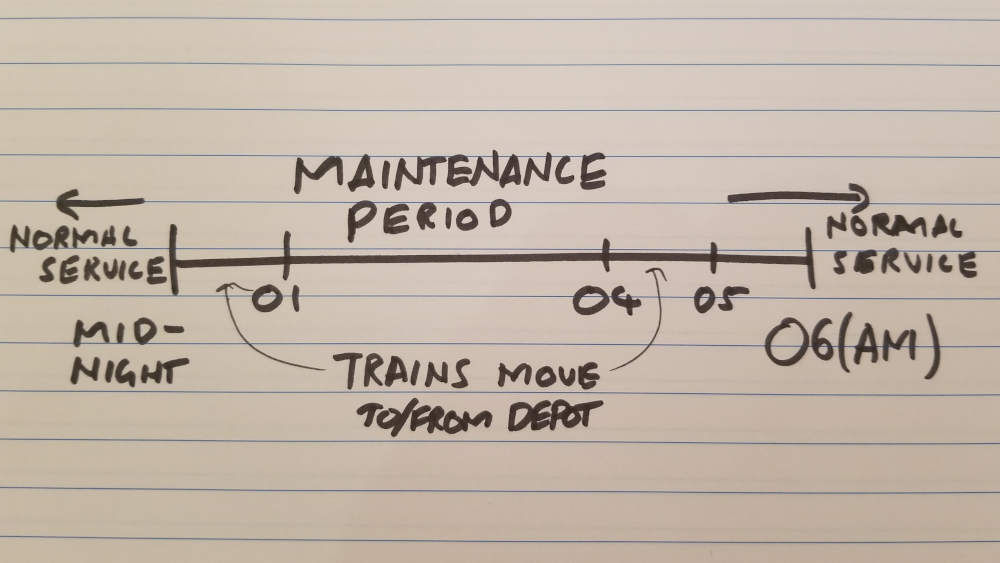 Time line of maintenance drawing