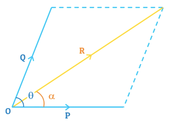 law-of-parallelogram-of-forces-diagram
