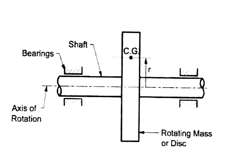 Fig_2_static-and-dynamic-balancing