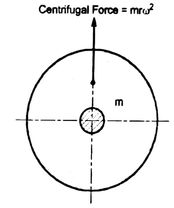 Fig_3_static-and-dynamic-balancing