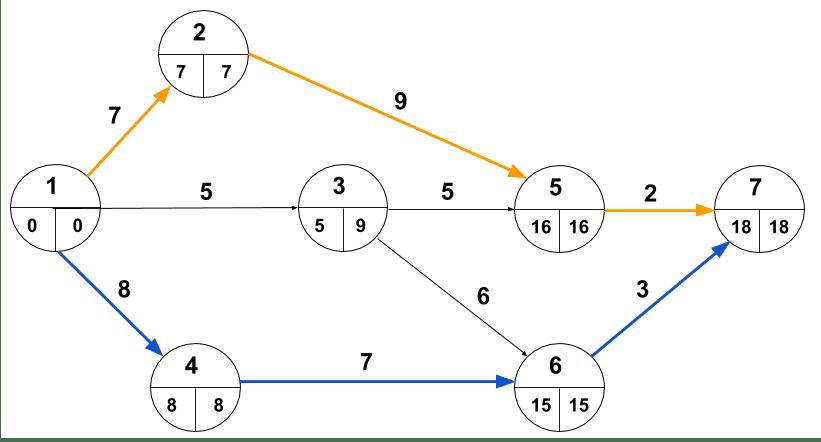 Crashing-multiple paths-1