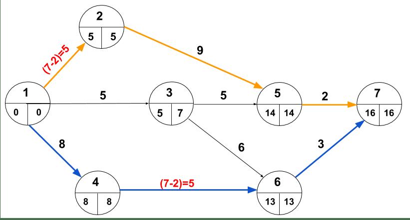 Crashing-multiple paths-2