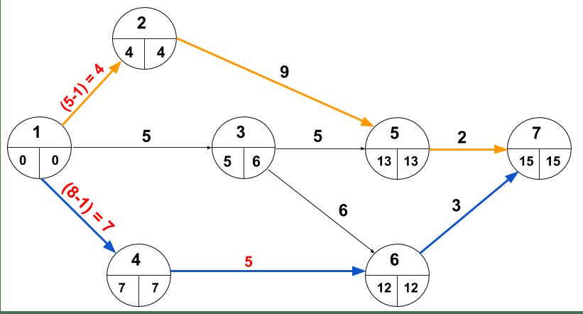 Crashing-multiple paths-3