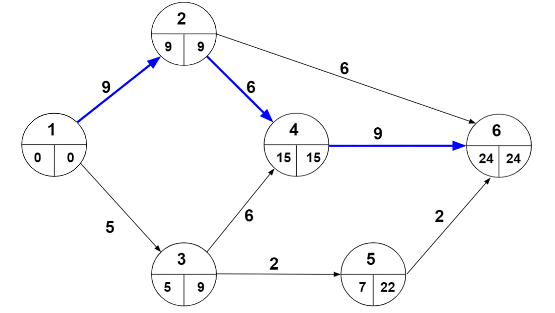 critical-path-for-numerical-on-pert