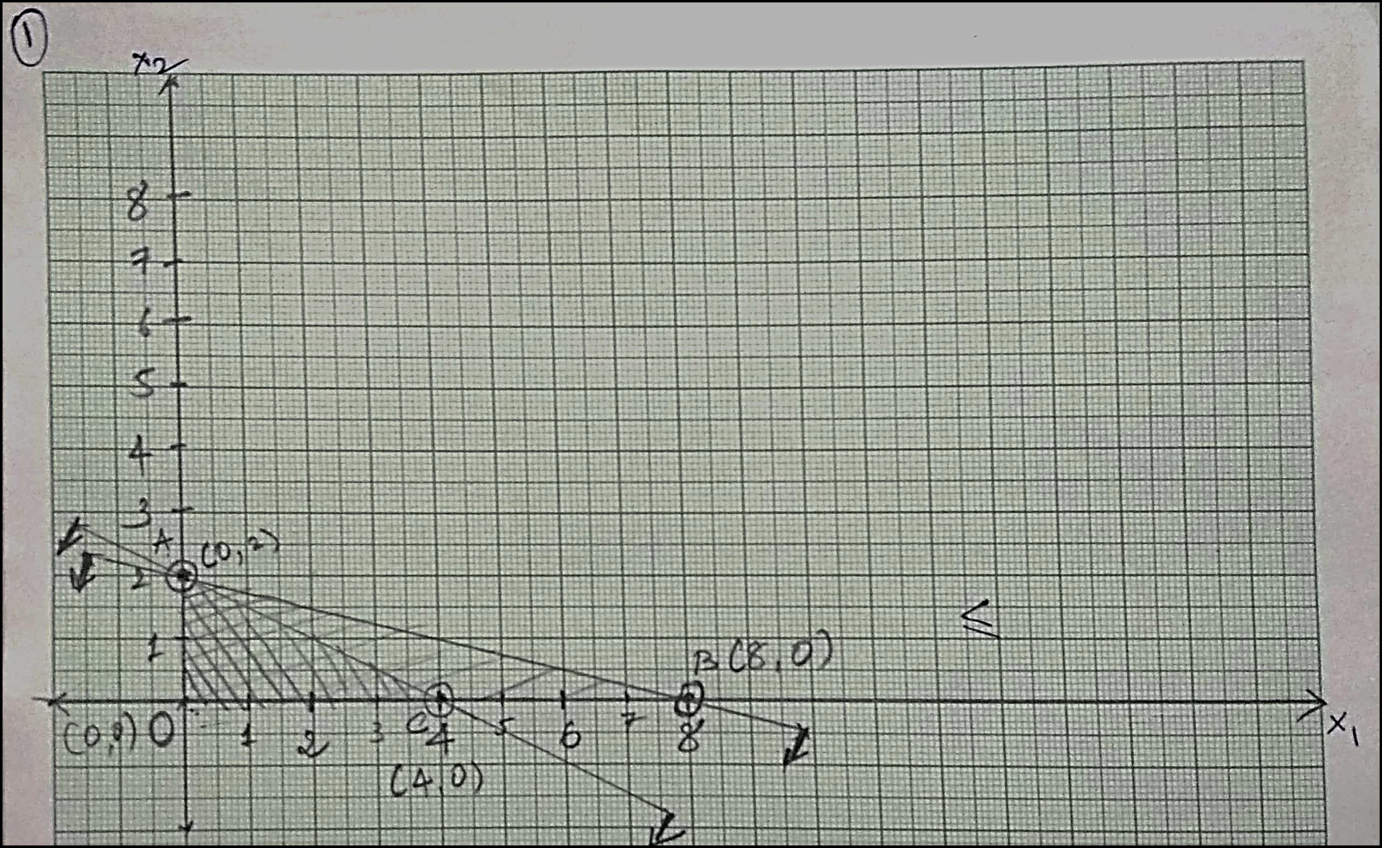 extreme-point-corner-graph-plot-numerical-1