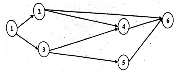 network-diagram-for-numerical-on-pert