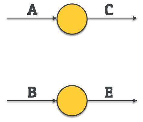 dummy activity - network diagram