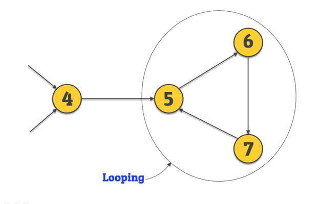 looping of activity - network diagram
