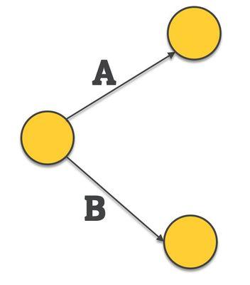 activity on node - network diagram - problem 1