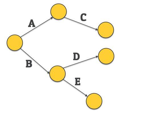 activity on node - network diagram - problem 3
