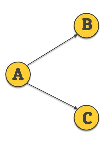 activity on node - network diagram