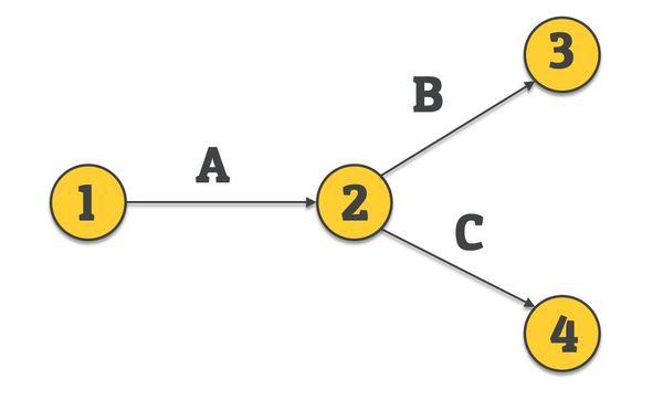 activity on arrow - network diagrm