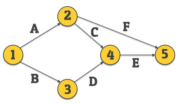 path in network diagram