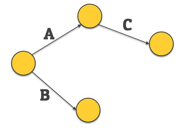 activity on node - network diagram - problem 2