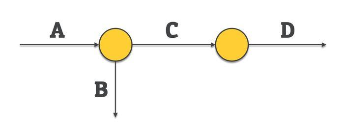 dangling activity - network diagram