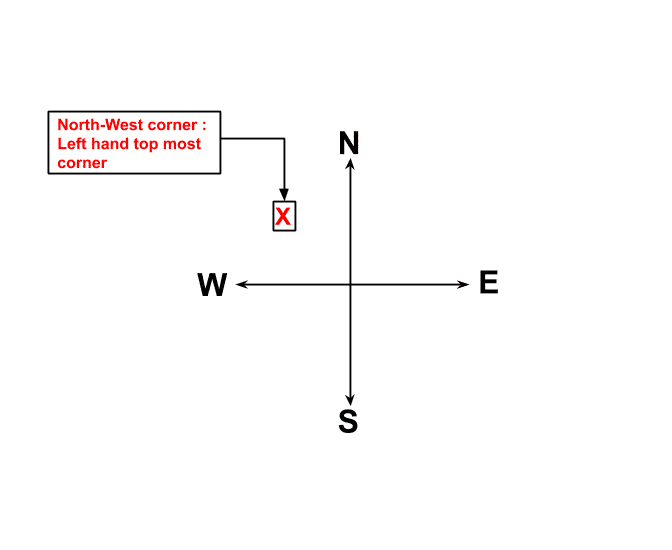 north-west-corner-numerical-step-2