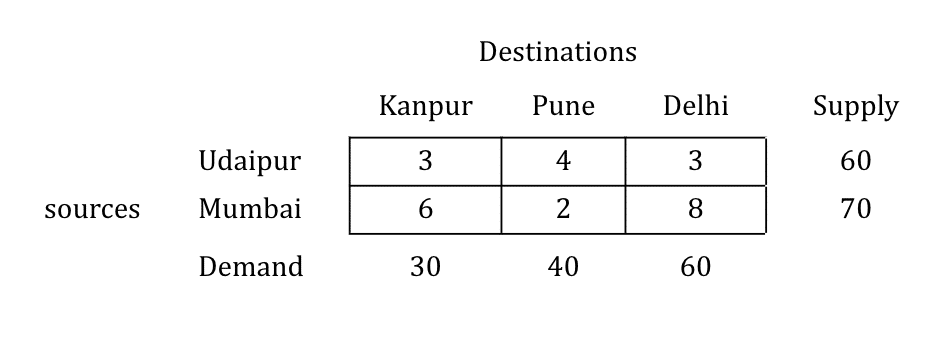 north-west-corner-numerical-step-3