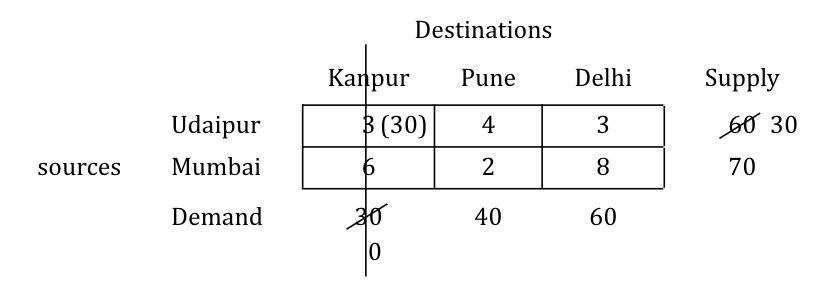 north-west-corner-numerical-step-4-1