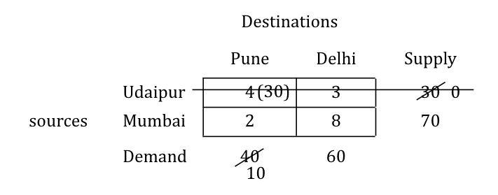 north-west-corner-numerical-step-4-2