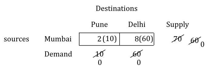 north-west-corner-numerical-step-4-3