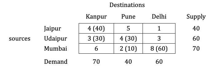 north-west-corner-numerical-step-5