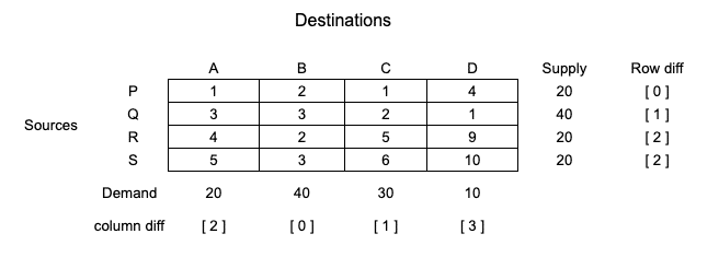 tie-in-selecting-row-and-column-vogels-approximation-method-step-2