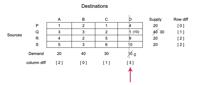 tie-in-selecting-row-and-column-vogels-approximation-method-step-3