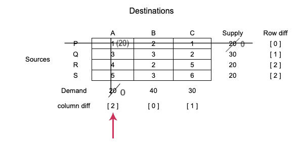 tie-in-selecting-row-and-column-vogels-approximation-method-step-4