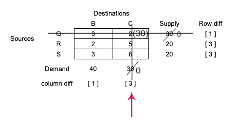 tie-in-selecting-row-and-column-vogels-approximation-method-step-5