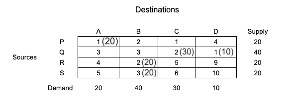 tie-in-selecting-row-and-column-vogels-approximation-method-step-6