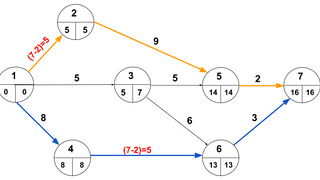 CrashingSpecial Case - Multiple (Parallel) Critical Paths
