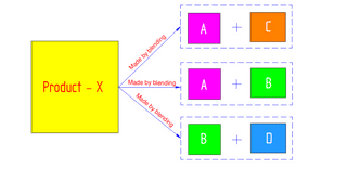 Basics of Linear Programming