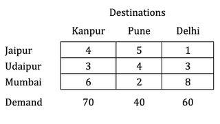 Numerical - North West Corner Method
