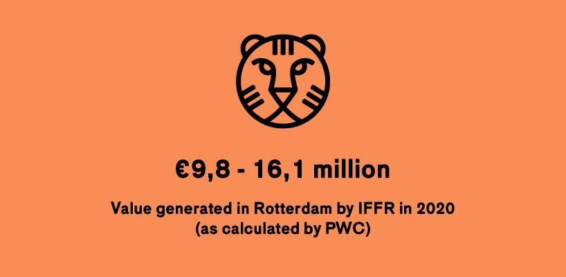 Infographic PwC economic value IFFR