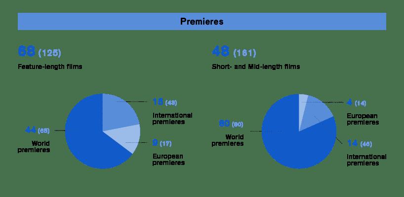 Infographics IFFR 2021 Premieres