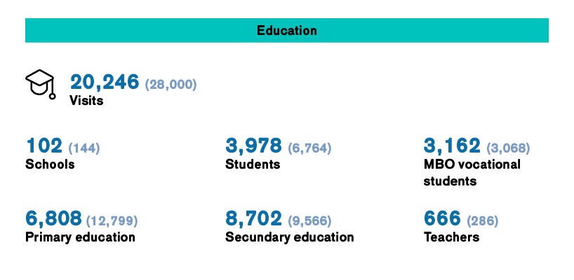 Infographic IFFR 2021 Education