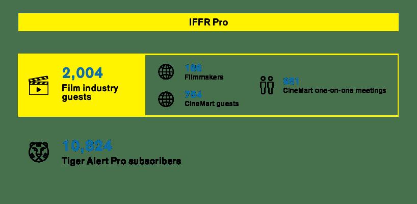 Infographics IFFR Pro 2021
