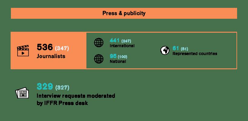 Infographic Press & publicity