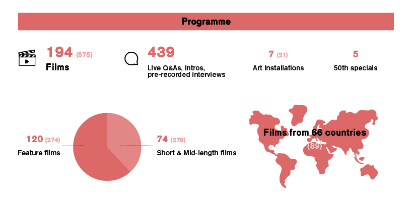 Infographic IFFR 2021 festival programme