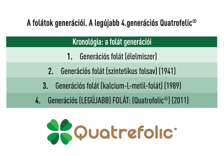 Bioaktív folát - 30 tabletta - Natur Tanya