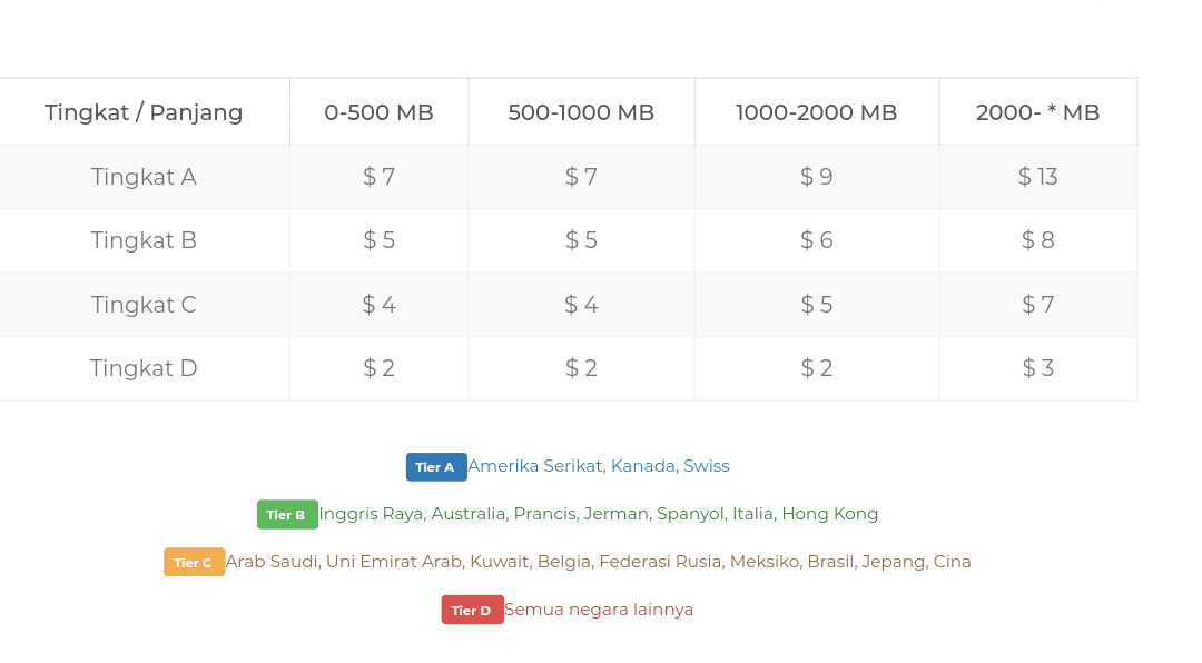 5 Daftar Situs Pay Per Download Terbaik Dan Sudah Terbukti Membayar